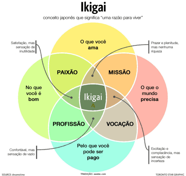 ikigai-o